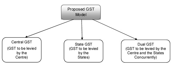 Proposed GST Model