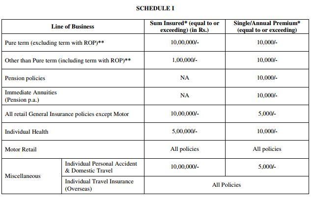 e insurance policies