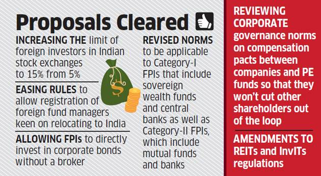 Corporate Governance Norms