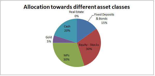 Allocation towards different asset classes