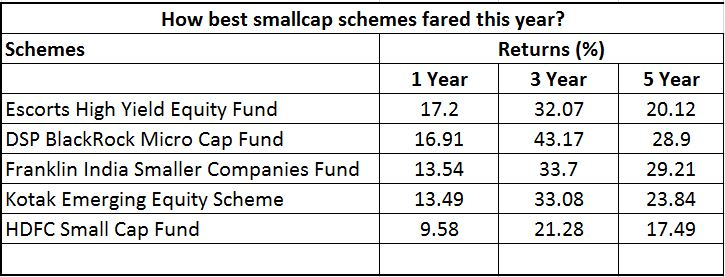 Top Performing small caps funds 2016