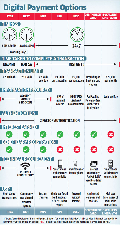 Various Digital Payment Option