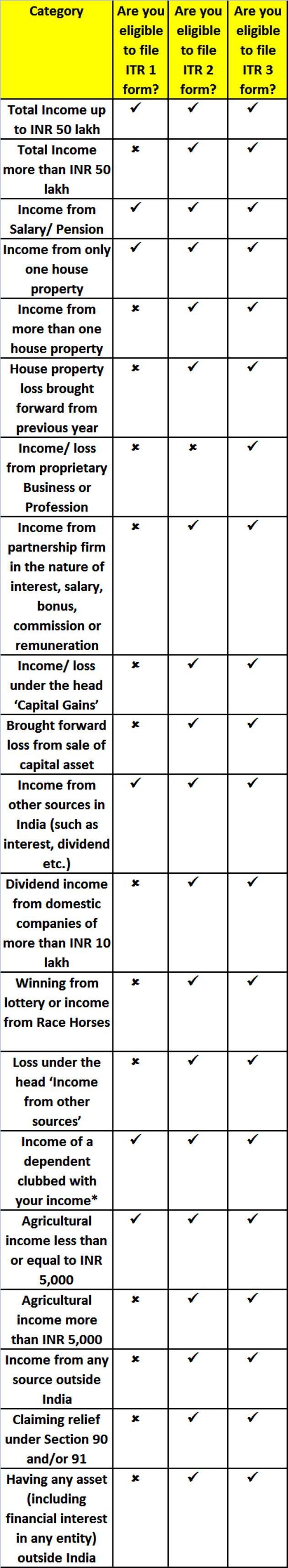 Applicability of Different ITR Forms