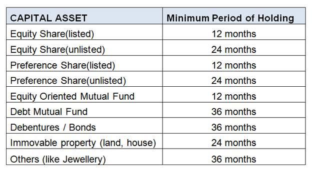 minimum period for holding