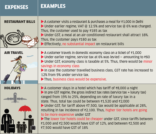 how gst impact common man budget