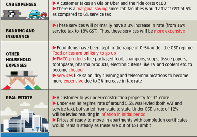 how gst impact common man house hold expenses