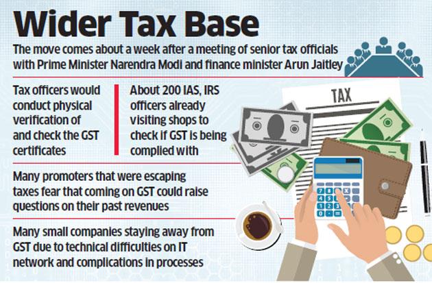 Searches surveys under GST