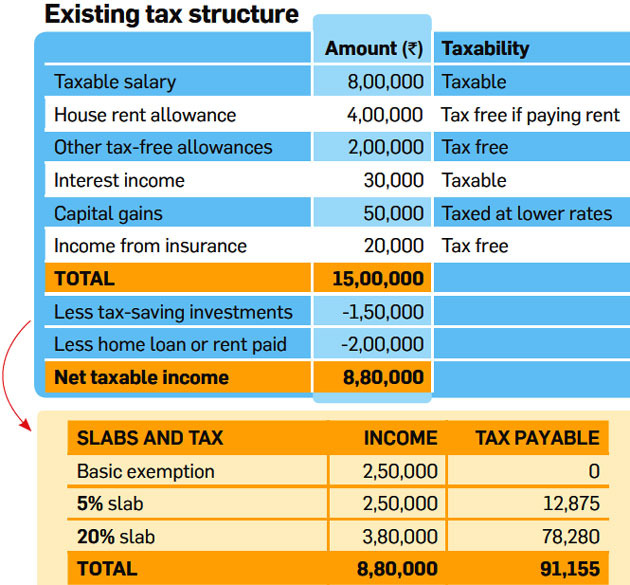 Existing Direct tax structure